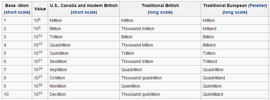 Hvor mange nuller er det i en milliard