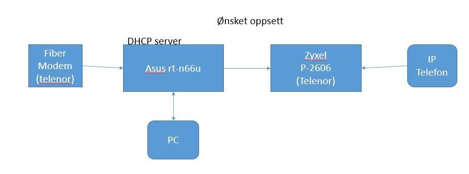 ASUS N-66U oppsett av IP telefon fra telenor - Internett og