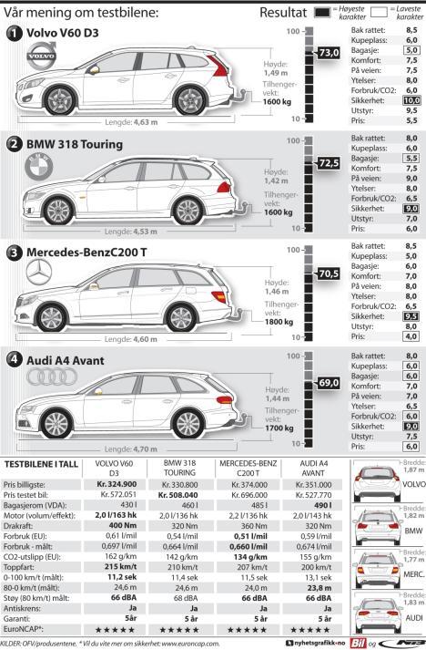 Biler med tilhengervekt over 2000 kg