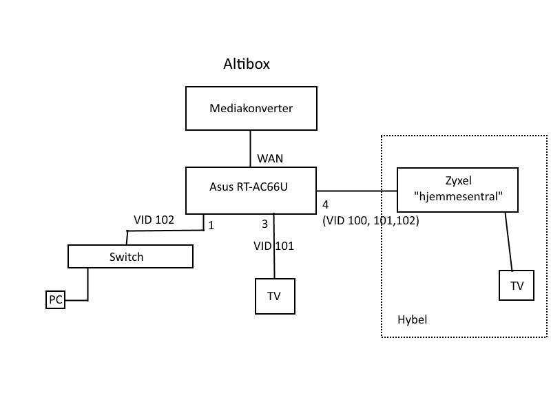 Altibox VLAN med Asus RT-AC66U og Zyxel hjemmesentral på