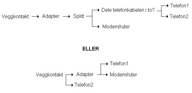 bredbånd adsl hvordan bruke dildo