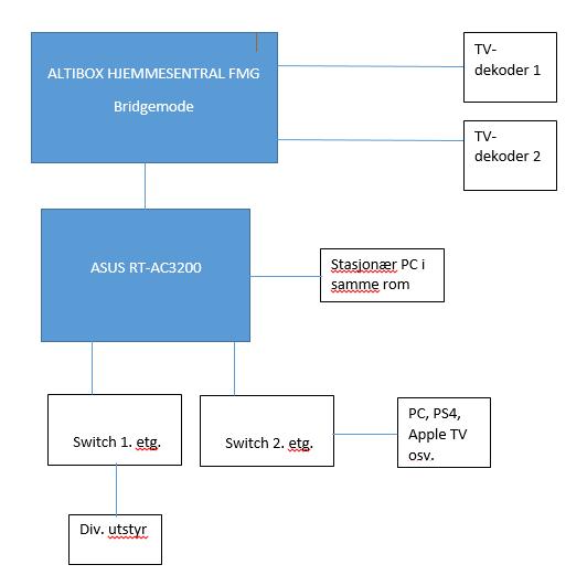 Altibox fiber i hus - hva nå? - Hjemmenettverk - Diskusjon no