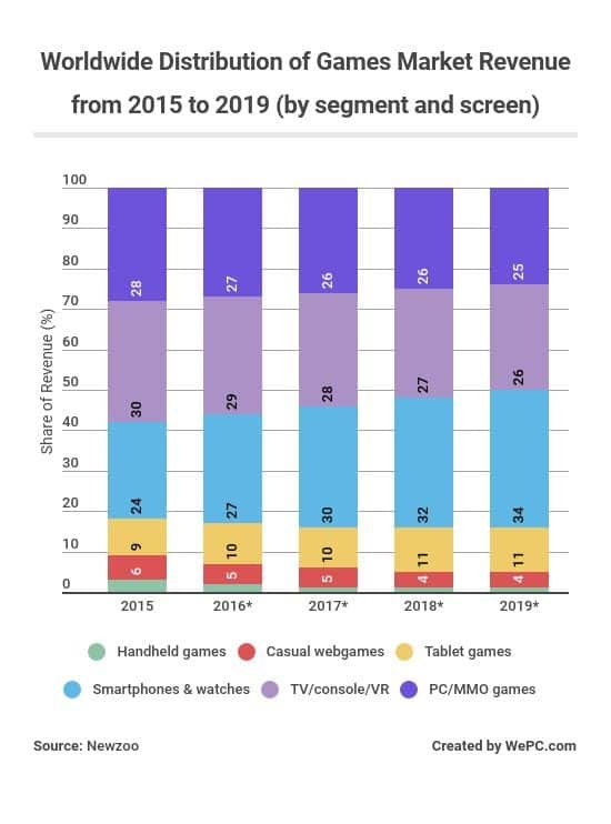 worldwide-distribution-of-games-market-revenue-from-2015-to-2019-by-segment-and-screen.jpg.edb4c61156bc714e4f79f6d32de4ee8b.jpg