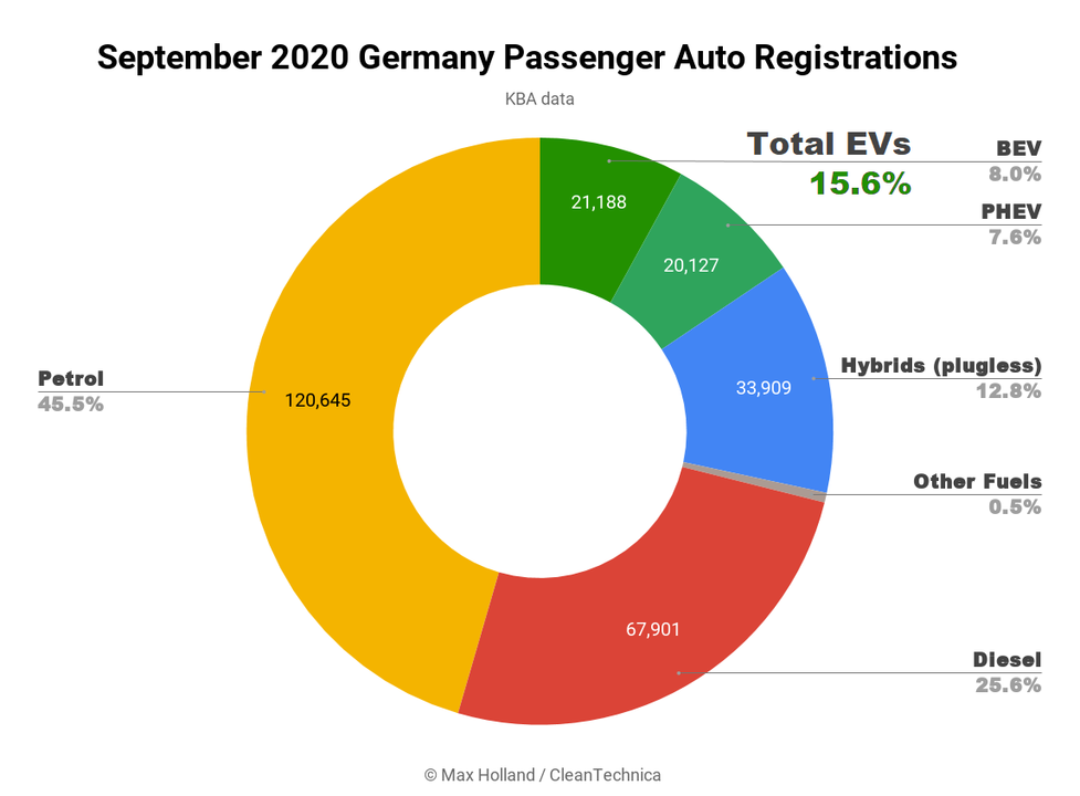 September-2020-Germany-Passenger-Auto-Registrations-Total-15.6.png